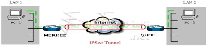IPSEC VPN Kurulumu